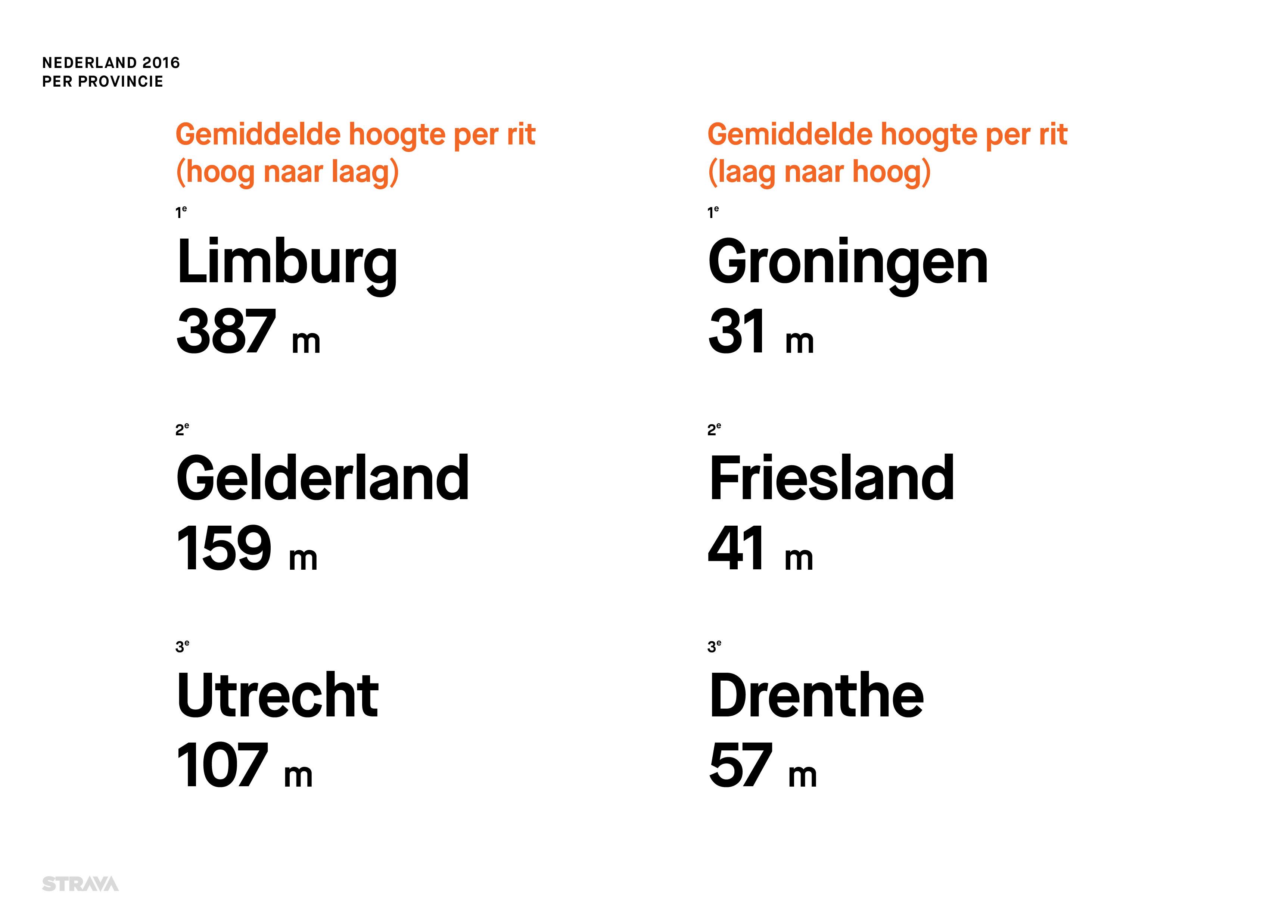Statistieken Strava 2016