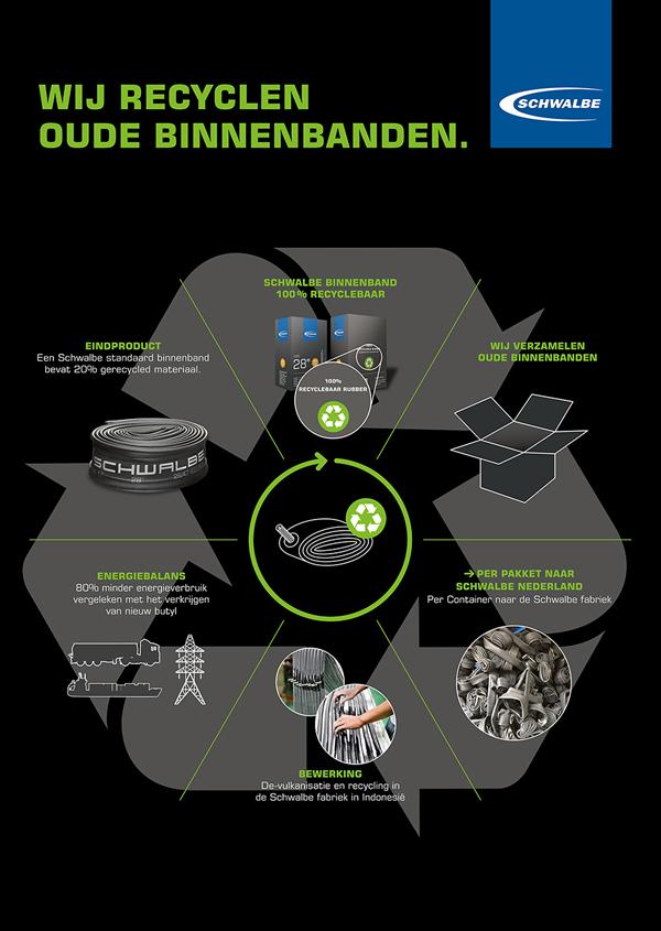 Schwalbe binnenbanden recycling programma